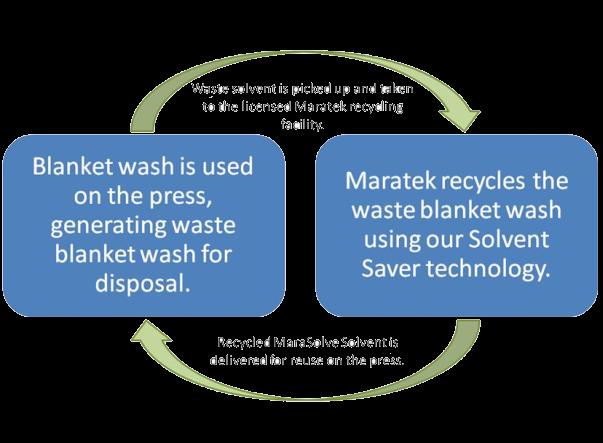 MaraSolve Waste Recycling