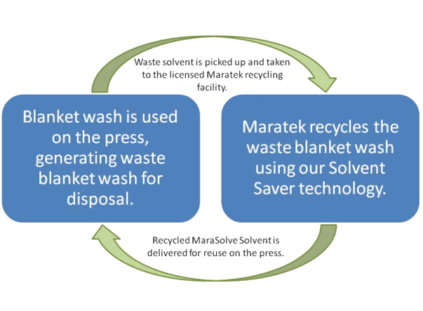 MaraSolve Waste Recycling