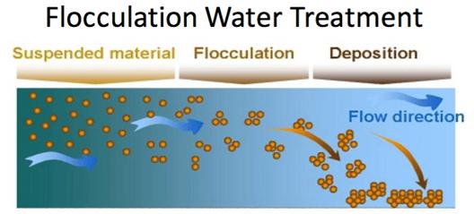 Wastewater Treatment Flocculation Equipment