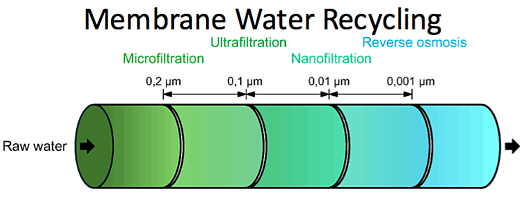 Membrane Wastewater Recycling Equipment