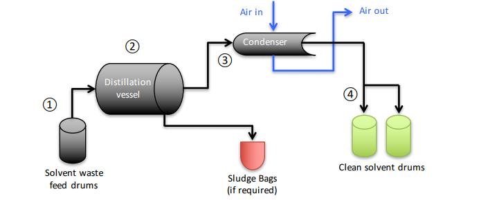 Distillation_Process.png