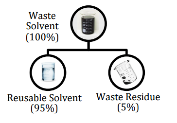 Waste Solvent Recycling